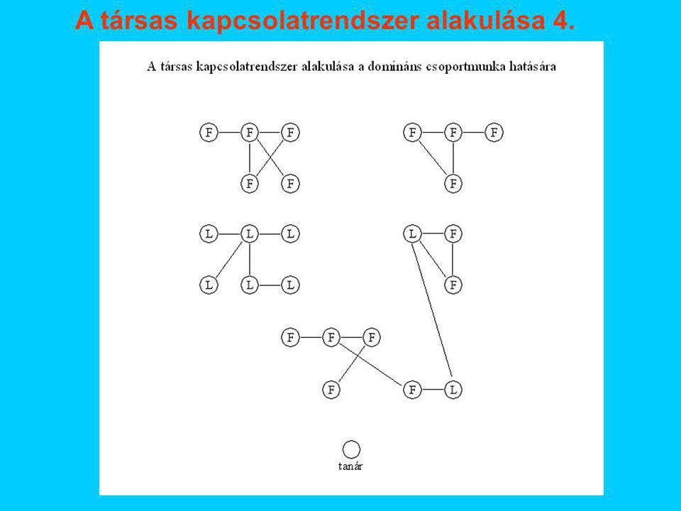 A társas kapcsolatrendszer alakulása 4.