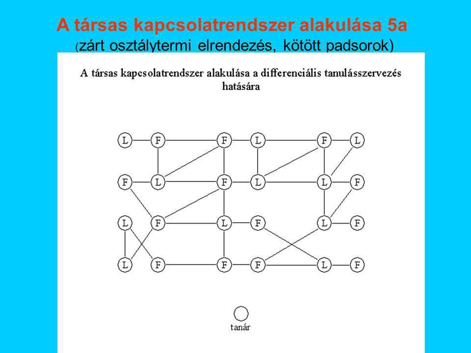 A társas kapcsolatrendszer alakulása 5a ( zárt osztálytermi elrendezés, kötött padsorok)
