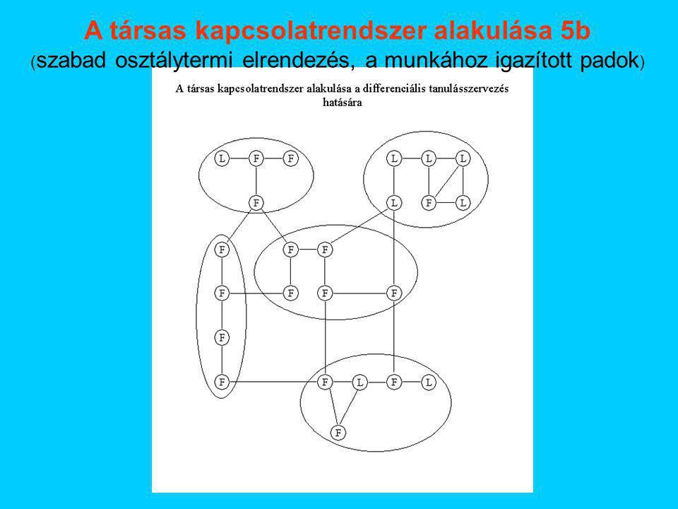 A társas kapcsolatrendszer alakulása 5b ( szabad osztálytermi elrendezés, a munkához igazított padok )