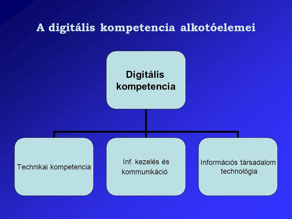 A digitális kompetencia alkotóelemei Digitális kompetencia Technikai kompetencia Inf. kezelés és kommunikáció Információs társadalom technológia
