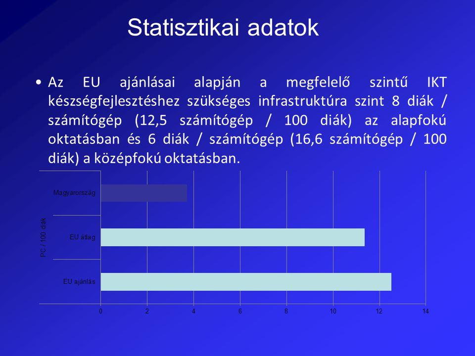 Az EU ajánlásai alapján a megfelelő szintű IKT készségfejlesztéshez szükséges infrastruktúra szint 8 diák / számítógép (12,5 számítógép / 100 diák) az