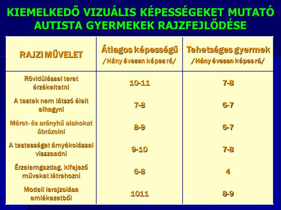 RAJZI MŰVELET Átlagos képességű /Hány évesen képes rá/ Tehetséges gyermek /Hány évesen képes rá/ Rövidüléssel teret érzékeltetni 10-117-8 A testek nem