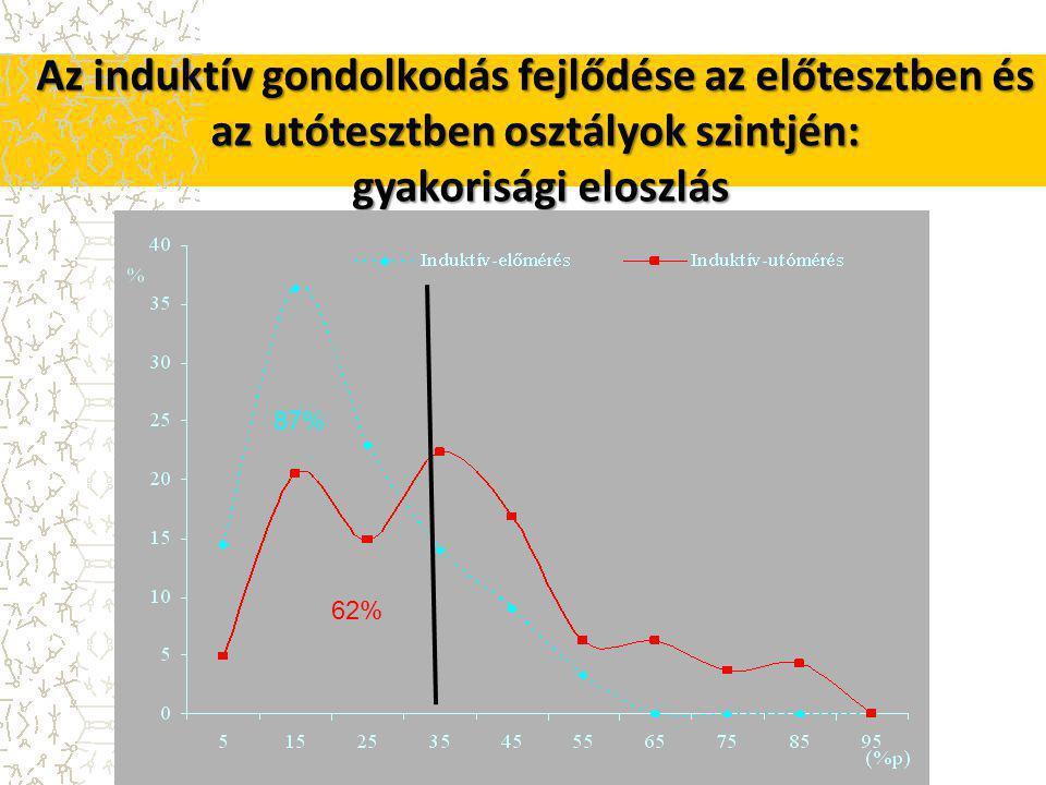Az induktív gondolkodás fejlődése az előtesztben és az utótesztben osztályok szintjén: gyakorisági eloszlás 87% 62%