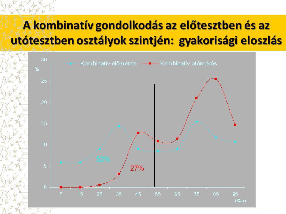 A kombinatív gondolkodás az előtesztben és az utótesztben osztályok szintjén: gyakorisági eloszlás 52% 27%