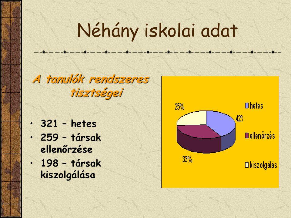 Néhány iskolai adat A tanulók rendszeres tisztségei 321 – hetes 259 – társak ellenőrzése 198 – társak kiszolgálása