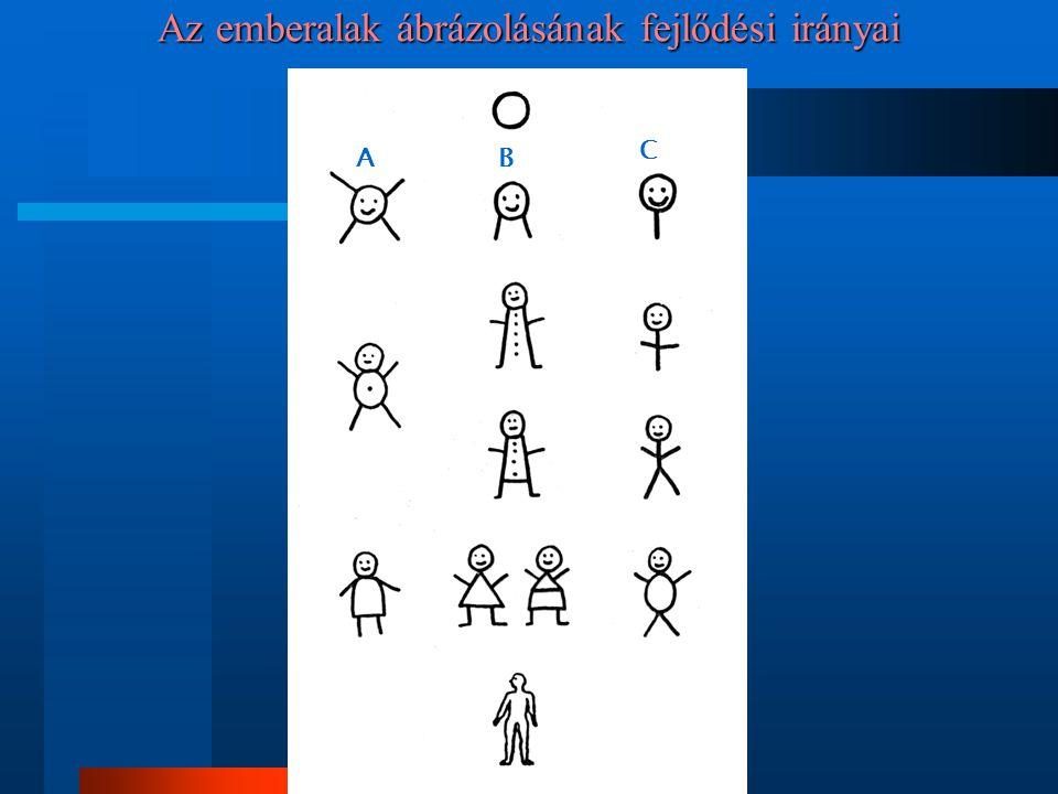 Az emberalak ábrázolásának fejlődési irányai AB C