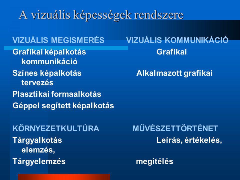 A vizuális képességek rendszere VIZUÁLIS MEGISMERÉS VIZUÁLIS KOMMUNIKÁCIÓ Grafikai képalkotásGrafikai kommunikáció Színes képalkotás Alkalmazott grafi