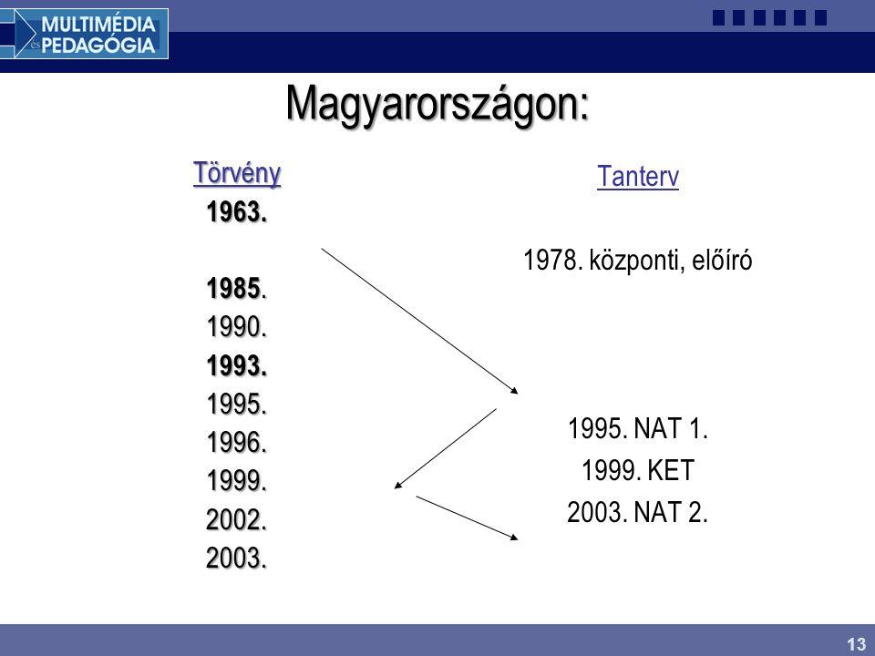 13 Magyarországon: Törvény1963. 1985. 1990.1993.1995.1996.1999.2002.2003. Tanterv 1978. központi, előíró 1995. NAT 1. 1999. KET 2003. NAT 2.