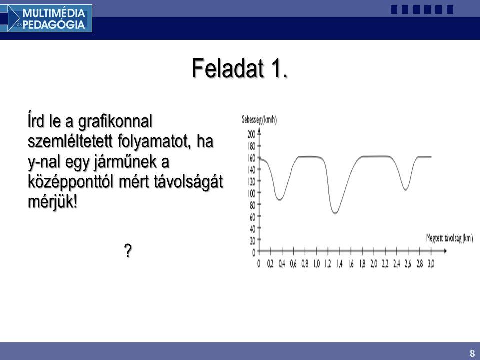 8 Feladat 1. Írd le a grafikonnal szemléltetett folyamatot, ha y-nal egy járműnek a középponttól mért távolságát mérjük! ?