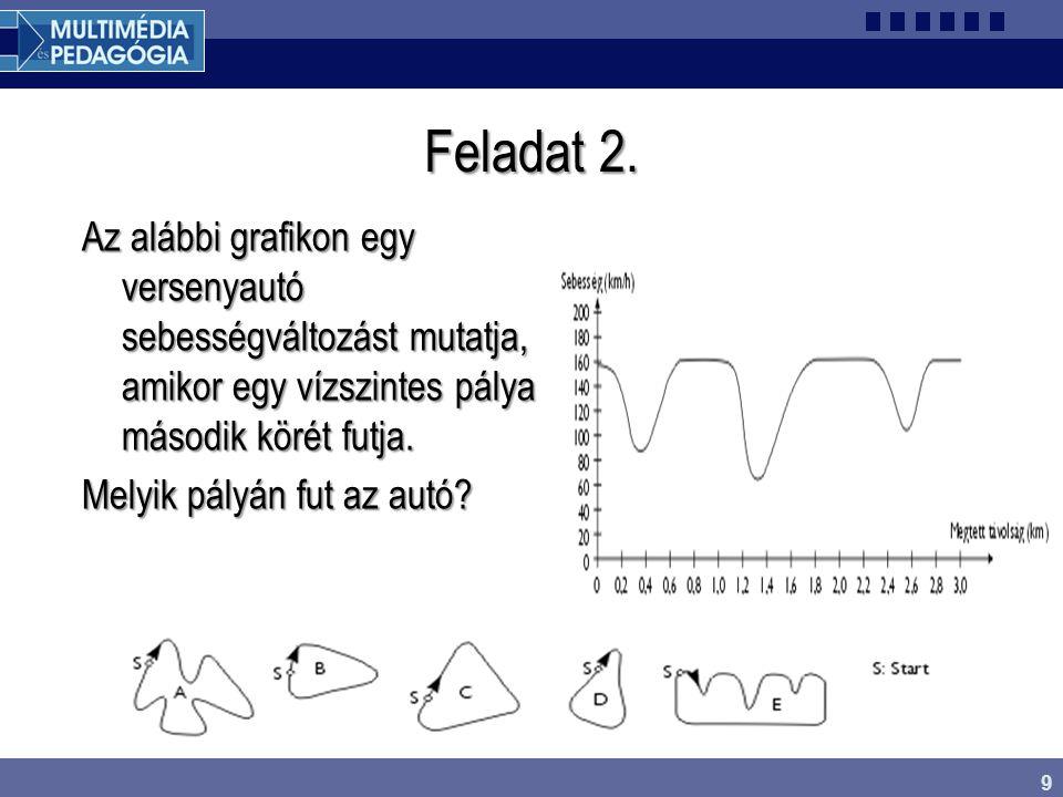 9 Feladat 2. Az alábbi grafikon egy versenyautó sebességváltozást mutatja, amikor egy vízszintes pálya második körét futja. Melyik pályán fut az autó?
