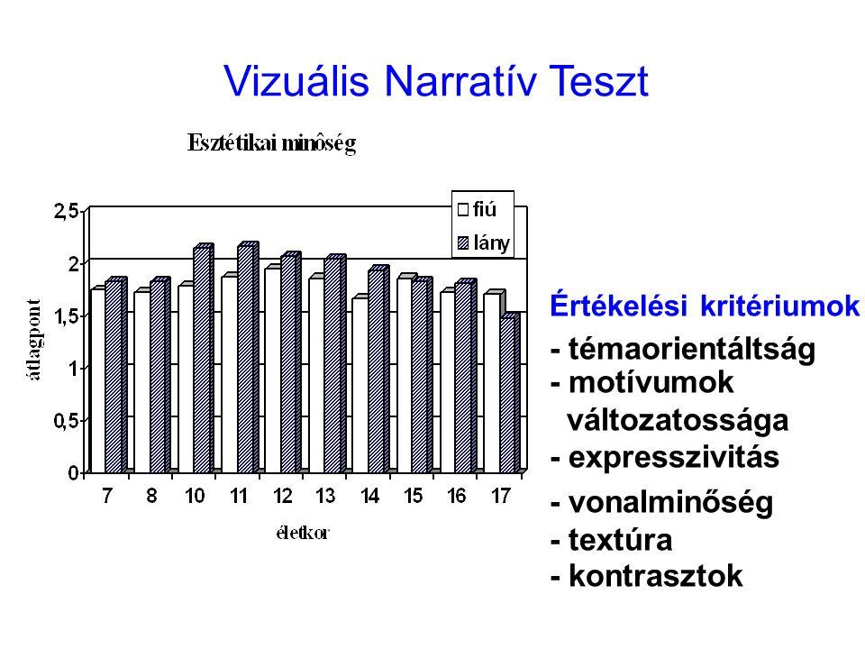 Vizuális Narratív Teszt Értékelési kritériumok - témaorientáltság - motívumok változatossága - expresszivitás - vonalminőség - textúra - kontrasztok