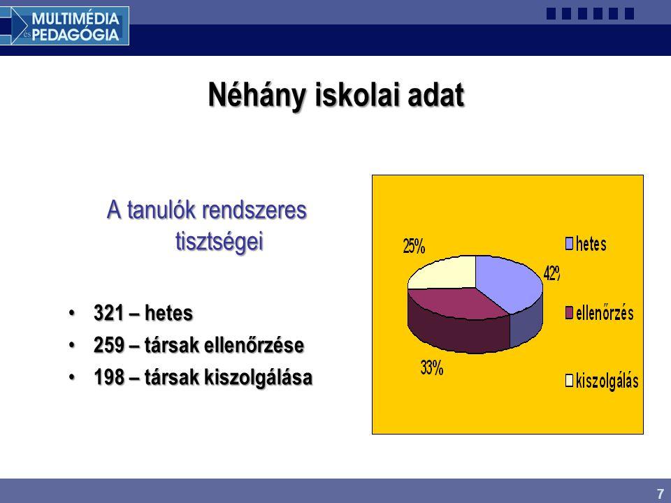 7 Néhány iskolai adat A tanulók rendszeres tisztségei 321 – hetes 321 – hetes 259 – társak ellenőrzése 259 – társak ellenőrzése 198 – társak kiszolgál