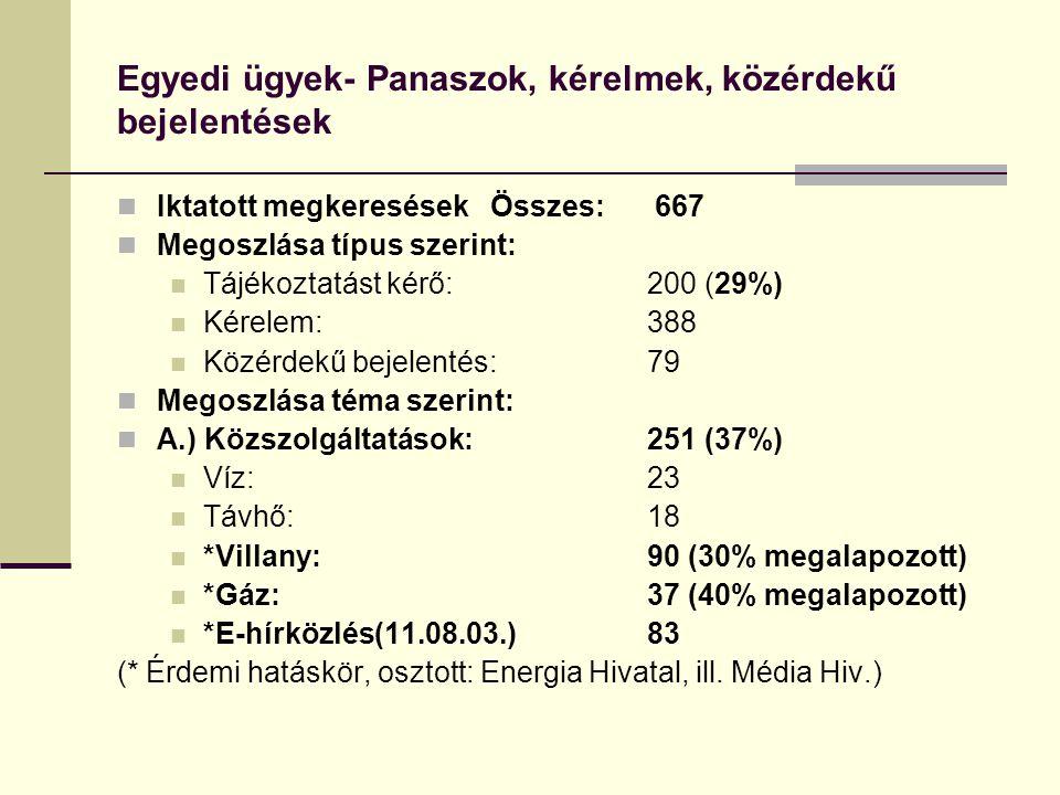 Egyedi ügyek- Panaszok, kérelmek, közérdekű bejelentések Iktatott megkeresések Összes: 667 Megoszlása típus szerint: Tájékoztatást kérő: 200 (29%) Kérelem:388 Közérdekű bejelentés:79 Megoszlása téma szerint: A.) Közszolgáltatások:251 (37%) Víz:23 Távhő:18 *Villany:90 (30% megalapozott) *Gáz:37 (40% megalapozott) *E-hírközlés(11.08.03.)83 (* Érdemi hatáskör, osztott: Energia Hivatal, ill.