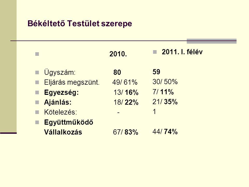 Békéltető Testület szerepe 2010. Ügyszám: 80 Eljárás megszünt.