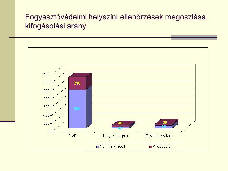 Fogyasztóvédelmi helyszíni ellenőrzések megoszlása, kifogásolási arány