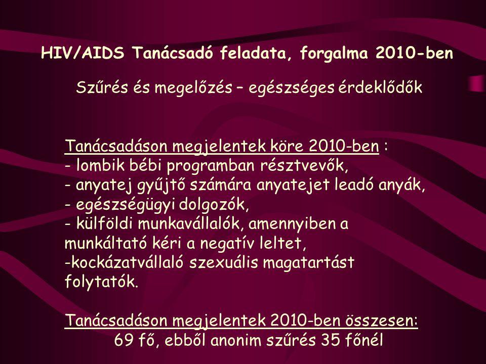 HIV/AIDS Tanácsadó feladata, forgalma 2010-ben Szűrés és megelőzés – egészséges érdeklődők Tanácsadáson megjelentek köre 2010-ben : - lombik bébi prog