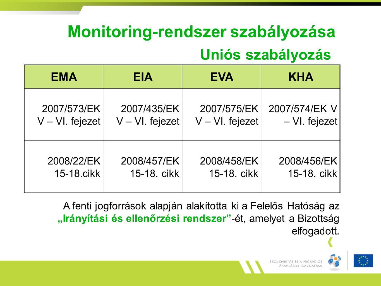 """Monitoring-rendszer szabályozása A fenti jogforrások alapján alakította ki a Felelős Hatóság az """"Irányítási és ellenőrzési rendszer""""-ét, amelyet a Biz"""