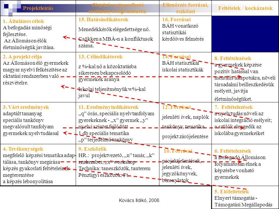 Kovács Ildikó, 2008. Projektleírás Objektíven igazolható eredményességi mutatók Ellenőrzés forrásai, eszközei Feltételek / kockázatok 6. Feltételezése