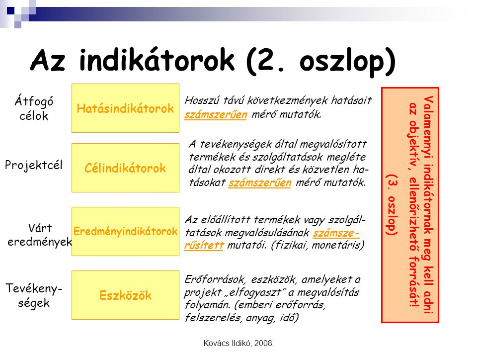Kovács Ildikó, 2008. Az indikátorok (2. oszlop) Átfogó célok Projektcél Várt eredmények Tevékeny- ségek Célindikátorok Eredményindikátorok Eszközök Va