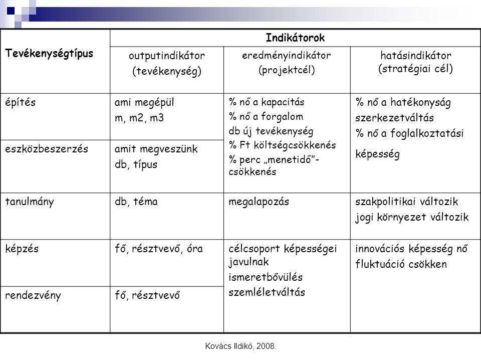 Kovács Ildikó, 2008. Tevékenységtípus Indikátorok outputindikátor (tevékenység) eredményindikátor (projektcél) hatásindikátor (stratégiai cél) építésa