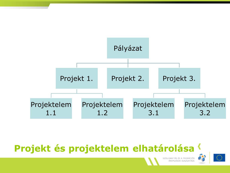 Projekt és projektelem elhatárolása