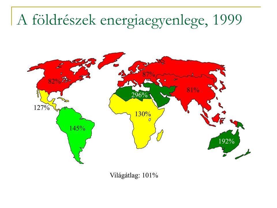 A földrészek energiaegyenlege, 1999