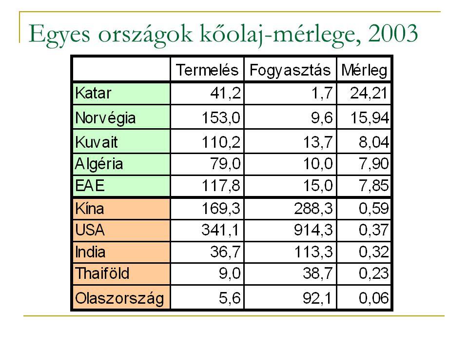 Egyes országok kőolaj-mérlege, 2003