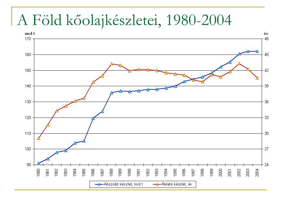 A Föld kőolajkészletei, 1980-2004