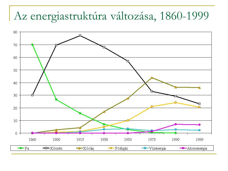 A világ országainak energiafogyasztása, 2004 (1 főre, toe)