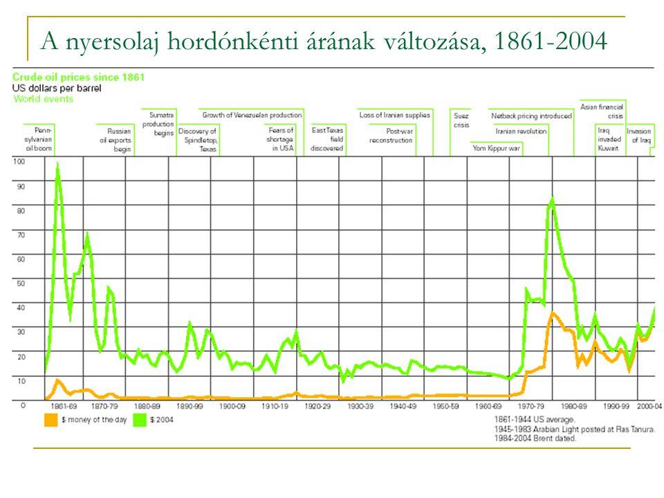 A nyersolaj hordónkénti árának változása, 1861-2004