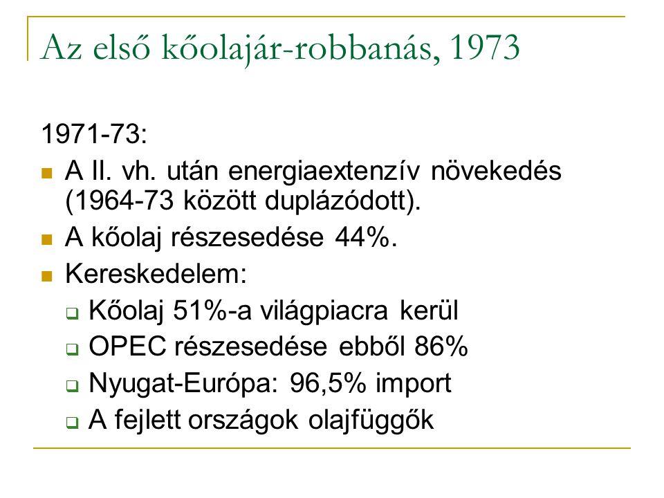 Kőolaj-termelés, 1965-2004 (mió t)