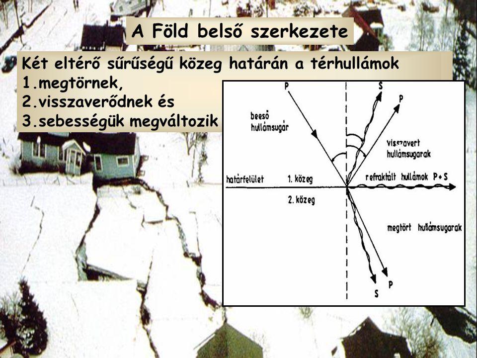 1.a térhullámok terjedési sebessége eltérő: v p ≈ 2v s 2.terjedési sebességük a közeg sűrűségétől függ; 3.folyadékban nem terjed az S-hullám Két eltérő sűrűségű közeg határán a térhullámok 1.megtörnek, 2.visszaverődnek és 3.sebességük megváltozik A Föld belső szerkezete