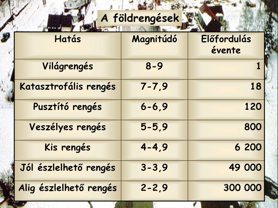 """1.Ugyanabból a rengésből a szeizmográf két sorozat hullámot regisztrál  adott mélység alatt ugrásszerűen megnő a terjedési sebesség: """"MOHO -FELÜLET, kéreg-köpeny határ (Mohorovičić, 1909: a Balkán-félsziget alatt 40 km mélyen) A Föld belső szerkezete"""