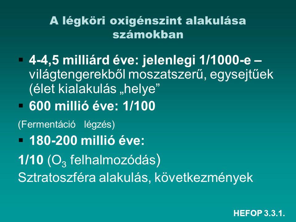 HEFOP 3.3.1. A légköri oxigénszint alakulása számokban  4-4,5 milliárd éve: jelenlegi 1/1000-e – világtengerekből moszatszerű, egysejtűek (élet kiala