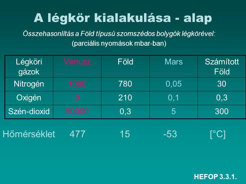 HEFOP 3.3.1. A légkör kialakulása - alap Összehasonlítás a Föld típusú szomszédos bolygók légkörével: (parciális nyomások mbar-ban) Légköri gázok Vénu