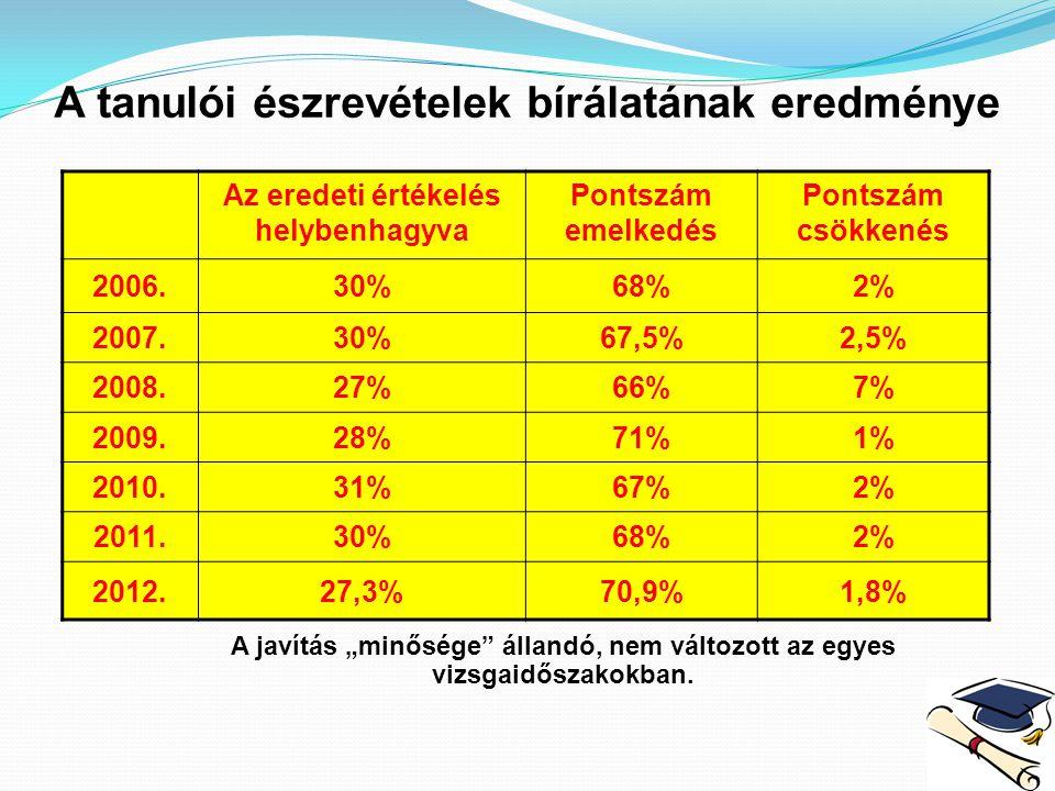 Szóbeli érettségi időpontok 2013-ban Emelt szintű szóbeli érettségi vizsgák: június 6-13.