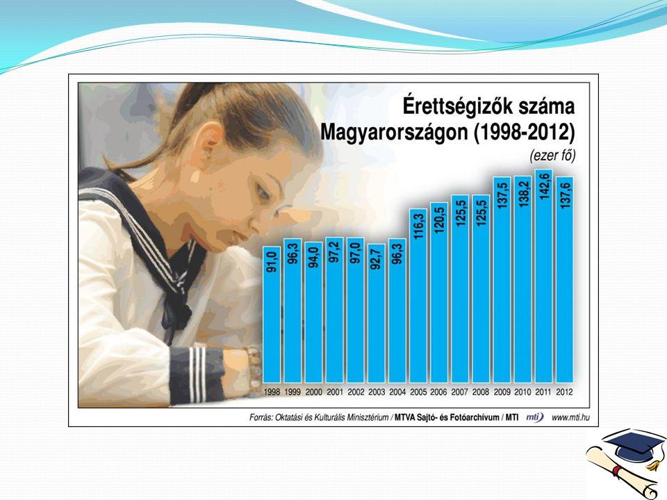 Érettségi-felvételi A 2013.évi általános felsőoktatási felvételi eljárásban 2013.
