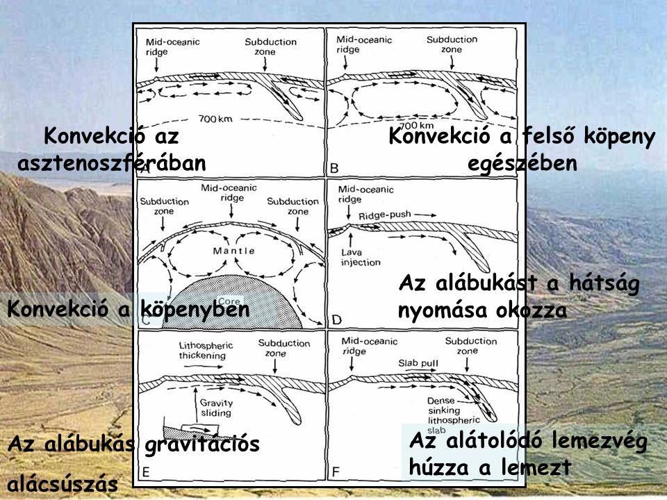 A lemeztektonika elmélete A lemezmozgások hajtóereje Konvekció az asztenoszférában Konvekció a felső köpeny egészében Konvekció a köpenyben Az alábuká
