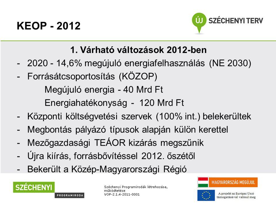 KEOP - 2012 1. Várható változások 2012-ben -2020 - 14,6% megújuló energiafelhasználás (NE 2030) -Forrásátcsoportosítás (KÖZOP) Megújuló energia - 40 M