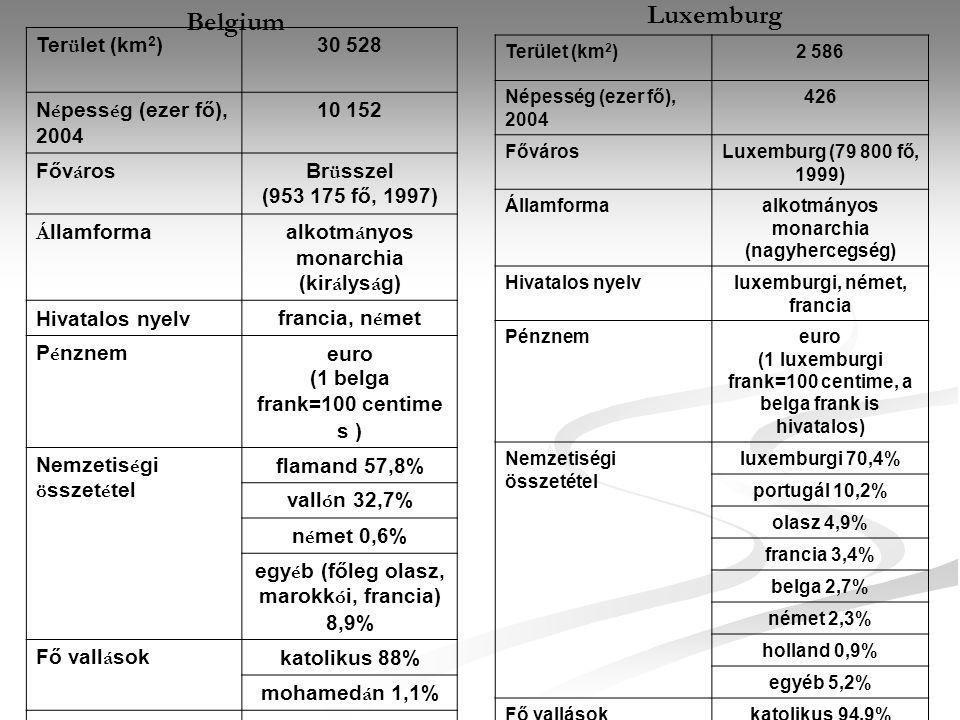 Belgium Ter ü let (km 2 )30 528 N é pess é g (ezer fő), 2004 10 152 Főv á rosBr ü sszel (953 175 fő, 1997) Á llamformaalkotm á nyos monarchia (kir á l