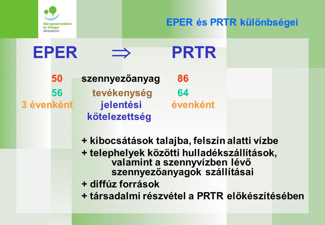 Előrelépés 2005-ben 1.Részvétel az E-PRTR jogalkotásban 2.