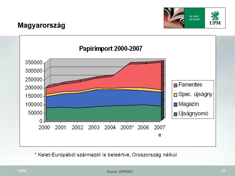 UPM18 Source: CEPI2007 Magyarország * Kelet-Európából származót is beleértve, Oroszország nélkül