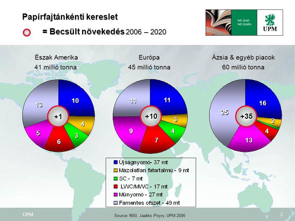 UPM2 Papírfajtánkénti kereslet = Becsült növekedés 2006 – 2020 Észak Amerika 41 millió tonna 10 4 4 6 6 13 Európa 45 millió tonna 11 4 4 7 7 9 9 Ázsia