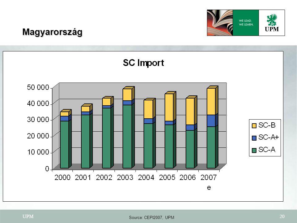 UPM20 Source: CEPI2007, UPM Magyarország