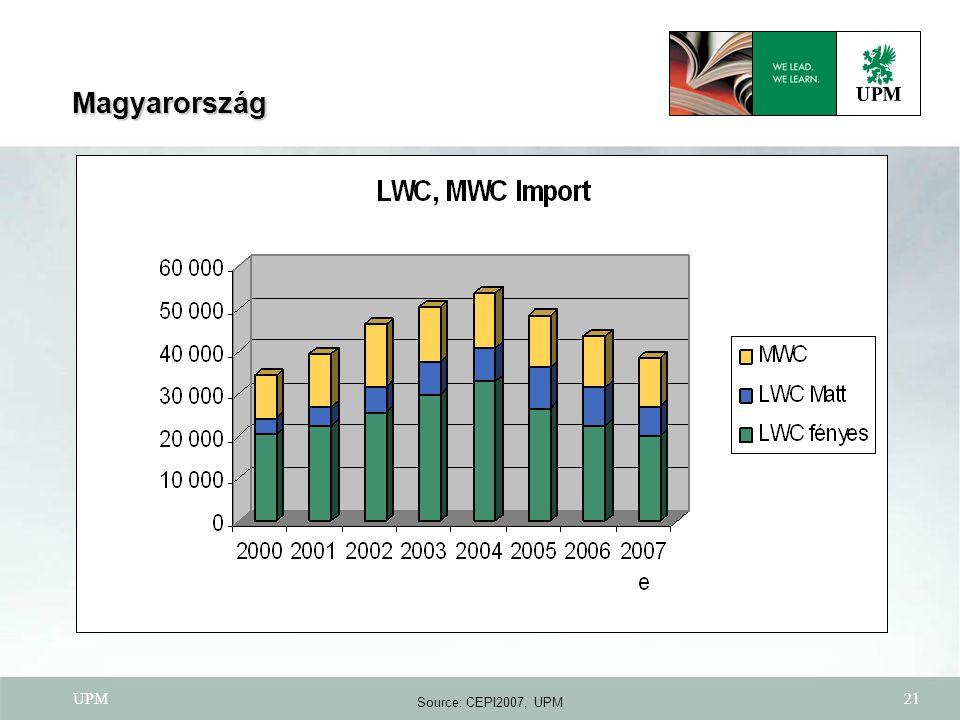 UPM21 Source: CEPI2007, UPM Magyarország