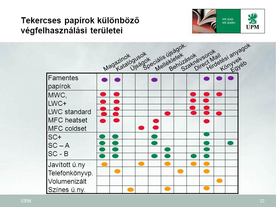 UPM22 Tekercses papírok különböző végfelhasználási területei Famentes papírok MWC, LWC+ LWC standard MFC heatset MFC coldset SC+ SC – A SC - B Javítot
