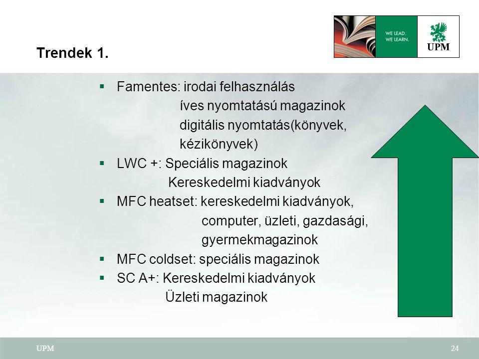 UPM24 Trendek 1.  Famentes: irodai felhasználás íves nyomtatású magazinok digitális nyomtatás(könyvek, kézikönyvek)  LWC +: Speciális magazinok Kere