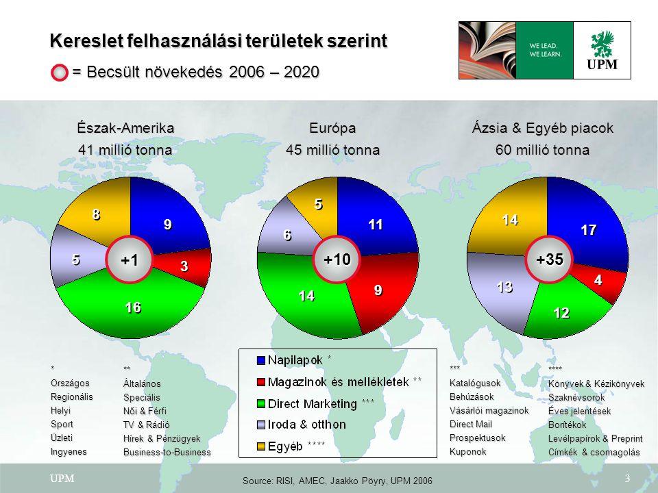UPM4 1,0 % 4,6 % 1,3 % 2,9 % 2,6 % 5,6 % 4,7 % 2,1 % Keresletnövekedés papírfajtánként Újságnyomó SC Műnyomó Famentes ofszet 1,3 % MFS 3,7 % 2,8 % LWC jellegű 1,2 % 0,9 % 2,5 % 2,1 % 1,4 % 1,0 % 1,9 % 1,8 % 0,7 % 1,0 % 2,8 % p.a.