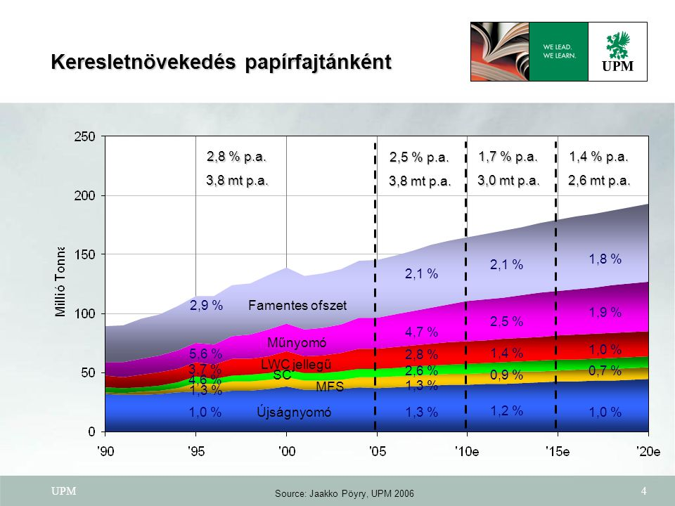 UPM4 1,0 % 4,6 % 1,3 % 2,9 % 2,6 % 5,6 % 4,7 % 2,1 % Keresletnövekedés papírfajtánként Újságnyomó SC Műnyomó Famentes ofszet 1,3 % MFS 3,7 % 2,8 % LWC