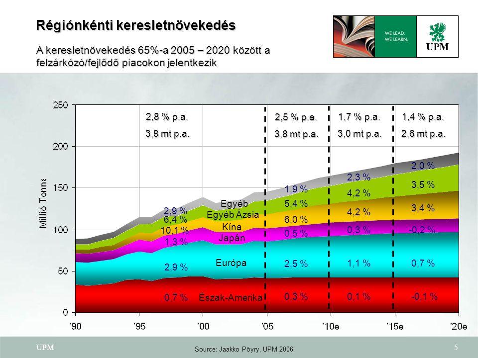 UPM6 Famentes ofszet ofszet Famentes műnyomó műnyomó Mázoltfatartalmú SC & mázolatlan fatartalmú Újságnyomó Európa A növekedés 22%-át teszi ki (Kelet 13%, Nyugat 9%) Növekedés 2005 – 2020 (mt) Demográfia  Népesség: Nyugat 392 + Kelet 407 = 799 millió  Növekedés: Nyugat 0,2% + Kelet -0,2% = 0,0% p.a.